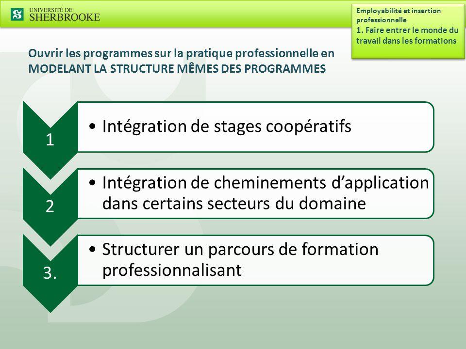 Ouvrir les programmes sur la pratique professionnelle en MODELANT LA STRUCTURE MÊMES DES PROGRAMMES 1 Intégration de stages coopératifs 2 Intégration de cheminements d'application dans certains secteurs du domaine 3.