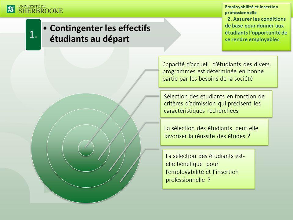 Contingenter les effectifs étudiants au départ 1.Employabilité et insertion professionnelle 2.