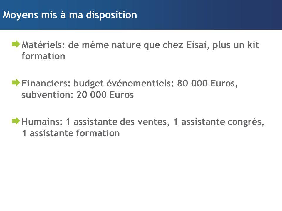 Moyens mis à ma disposition  Matériels: de même nature que chez Eisai, plus un kit formation  Financiers: budget événementiels: 80 000 Euros, subven