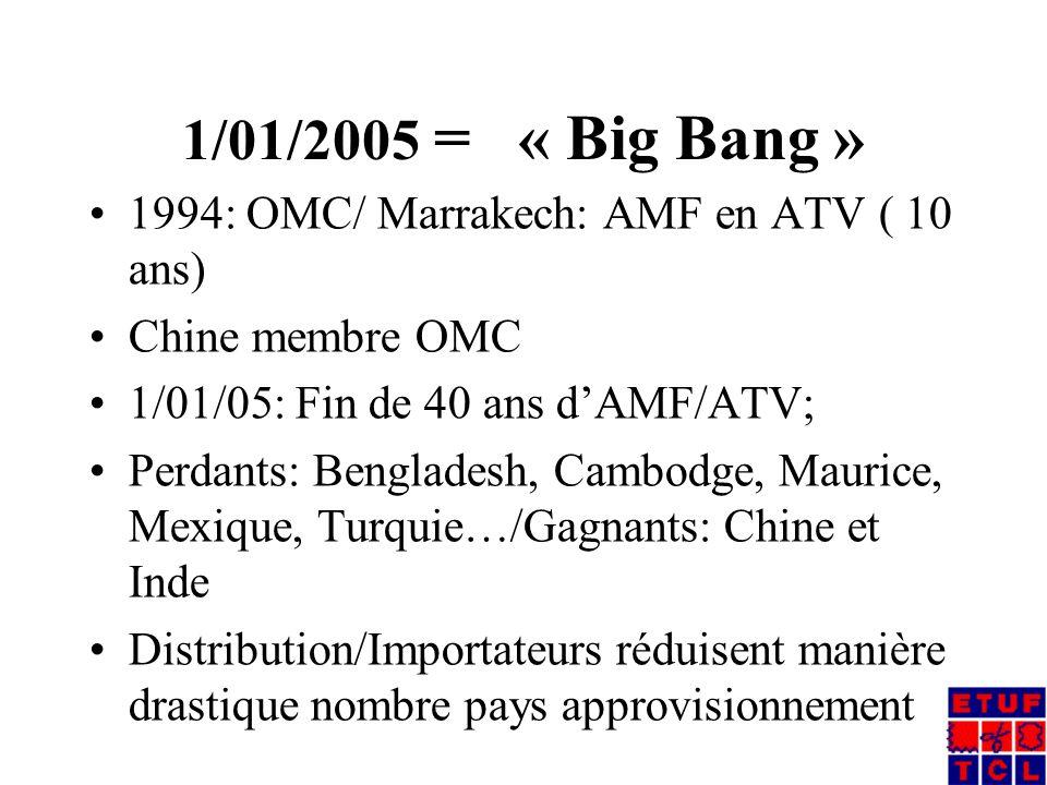 1/01/2005 = « Big Bang » 1994: OMC/ Marrakech: AMF en ATV ( 10 ans) Chine membre OMC 1/01/05: Fin de 40 ans d'AMF/ATV; Perdants: Bengladesh, Cambodge, Maurice, Mexique, Turquie…/Gagnants: Chine et Inde Distribution/Importateurs réduisent manière drastique nombre pays approvisionnement