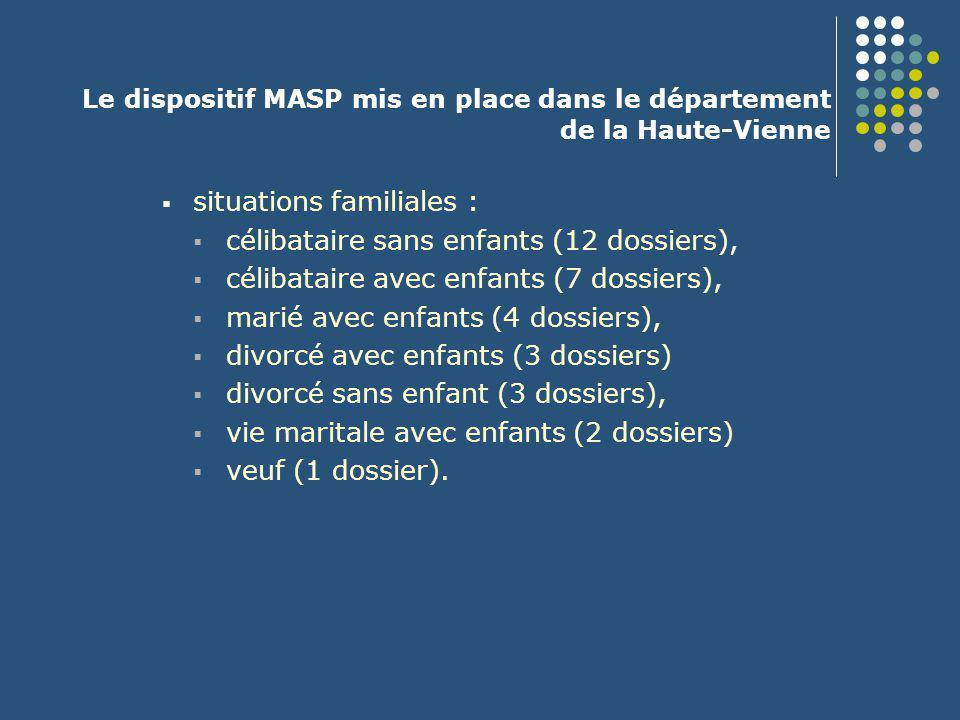 Le dispositif MASP mis en place dans le département de la Haute-Vienne  situations familiales :  célibataire sans enfants (12 dossiers),  célibatai