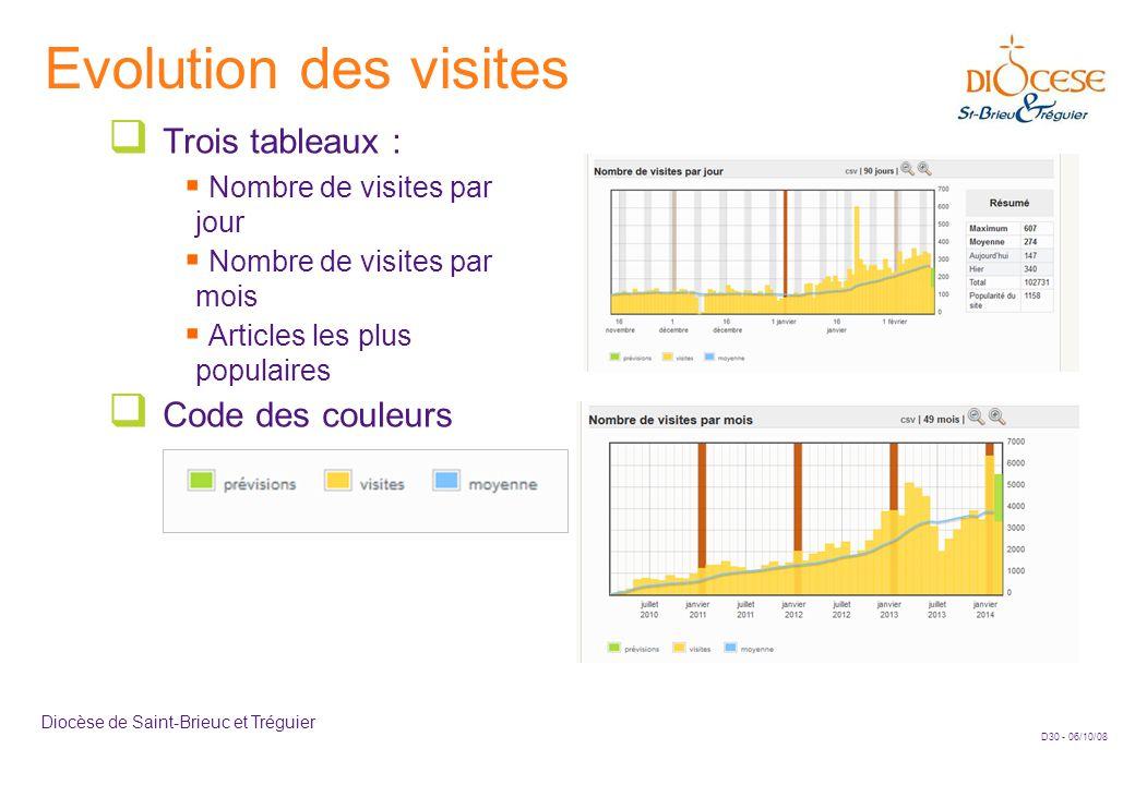 D30 - 06/10/08 Diocèse de Saint-Brieuc et Tréguier Evolution des visites  Trois tableaux :  Nombre de visites par jour  Nombre de visites par mois  Articles les plus populaires  Code des couleurs
