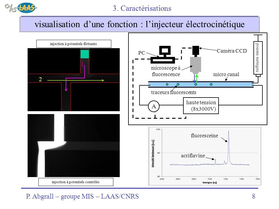 P. Abgrall – groupe MIS – LAAS/CNRS8 visualisation d'une fonction : l'injecteur électrocinétique 3. Caractérisations haute tension (8x3000V) A traceur