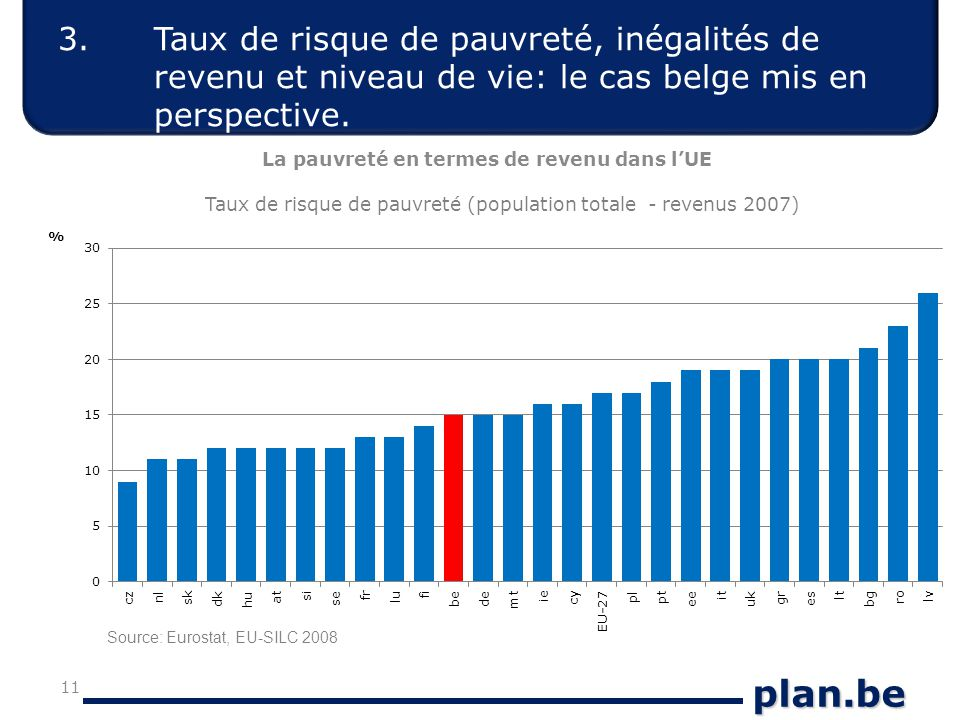 plan.be La pauvreté en termes de revenu dans l'UE 11 Taux de risque de pauvreté (population totale - revenus 2007) Source: Eurostat, EU-SILC 2008 3.
