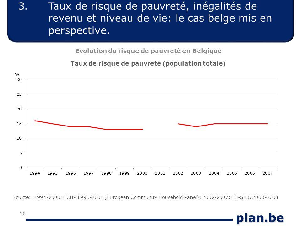 plan.be 3.Taux de risque de pauvreté, inégalités de revenu et niveau de vie: le cas belge mis en perspective.