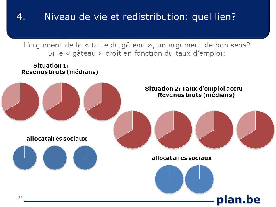 plan.be 4.Niveau de vie et redistribution: quel lien.