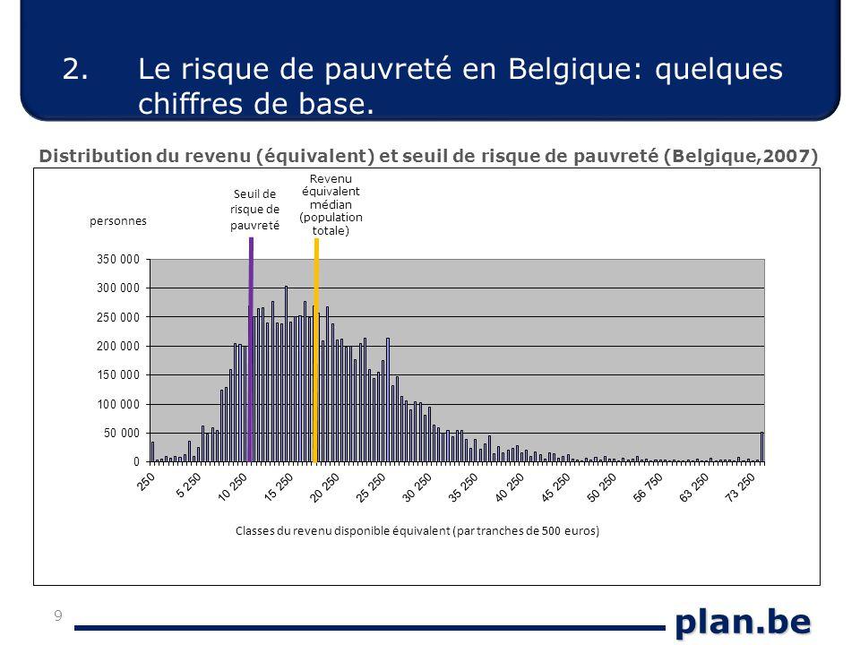 plan.be 2. Le risque de pauvreté en Belgique: quelques chiffres de base.