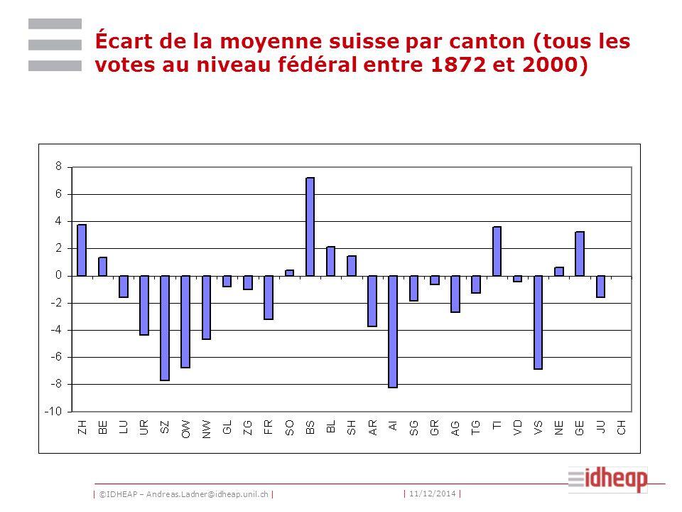 | ©IDHEAP – Andreas.Ladner@idheap.unil.ch | | 11/12/2014 | Écart de la moyenne suisse par canton (tous les votes au niveau fédéral entre 1872 et 2000)