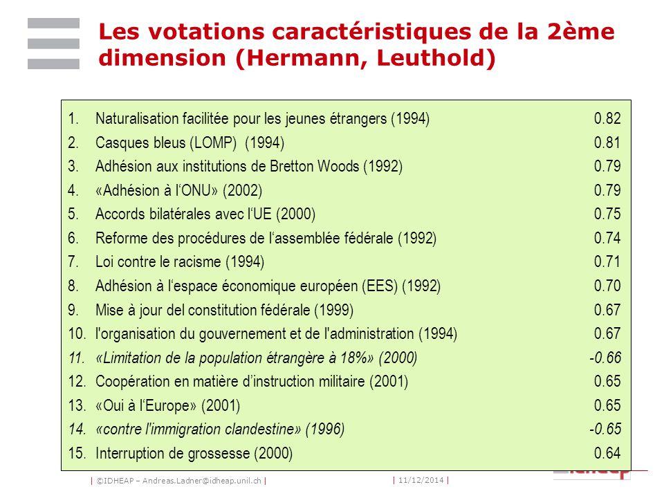 | ©IDHEAP – Andreas.Ladner@idheap.unil.ch | | 11/12/2014 | 1.Naturalisation facilitée pour les jeunes étrangers (1994)0.82 2.Casques bleus (LOMP) (1994)0.81 3.Adhésion aux institutions de Bretton Woods (1992)0.79 4.«Adhésion à l'ONU» (2002)0.79 5.Accords bilatérales avec l'UE (2000)0.75 6.Reforme des procédures de l'assemblée fédérale (1992)0.74 7.Loi contre le racisme (1994)0.71 8.Adhésion à l'espace économique européen (EES) (1992)0.70 9.Mise à jour del constitution fédérale (1999)0.67 10.l organisation du gouvernement et de l administration (1994)0.67 11.«Limitation de la population étrangère à 18%» (2000)-0.66 12.Coopération en matière d'instruction militaire (2001)0.65 13.«Oui à l'Europe» (2001)0.65 14.«contre l immigration clandestine» (1996)-0.65 15.Interruption de grossesse (2000)0.64 Les votations caractéristiques de la 2ème dimension (Hermann, Leuthold)