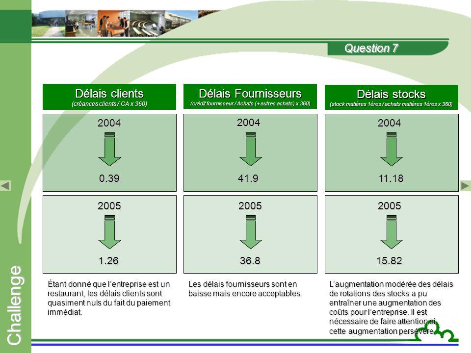 C h a l l e n g e Question 6  FRNG > 0 : Ressources stables sont largement suffisantes pour couvrir les emplois stable.