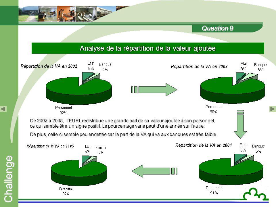 C h a l l e n g e Question 8 Étude des différents types de résultat  La valeur ajoutée : augmentation de 13% en 2003 puis stagnation entre 2003 et 2005 avec des variations de 1.98 et 0.10%.