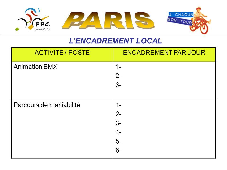 L'ENCADREMENT LOCAL ACTIVITE / POSTEENCADREMENT PAR JOUR Animation BMX1- 2- 3- Parcours de maniabilité1- 2- 3- 4- 5- 6-