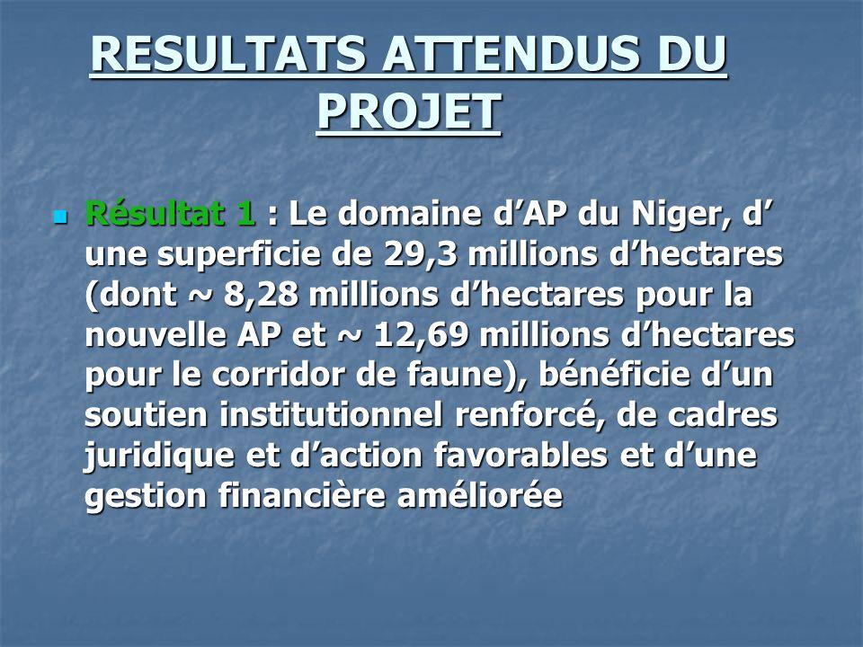 RESULTATS ATTENDUS DU PROJET Résultat 1 : Le domaine d'AP du Niger, d' une superficie de 29,3 millions d'hectares (dont ~ 8,28 millions d'hectares pou