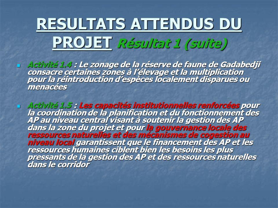 RESULTATS ATTENDUS DU PROJET Résultat 1 (suite) Activité 1.4 : Le zonage de la réserve de faune de Gadabedji consacre certaines zones à l'élevage et l