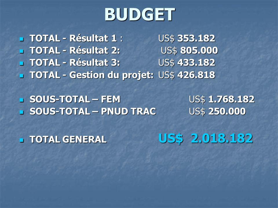 BUDGET TOTAL - Résultat 1 : US$ 353.182 TOTAL - Résultat 1 : US$ 353.182 TOTAL - Résultat 2: US$ 805.000 TOTAL - Résultat 2: US$ 805.000 TOTAL - Résul