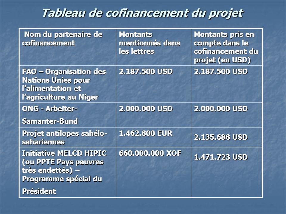 Tableau de cofinancement du projet Nom du partenaire de cofinancement Nom du partenaire de cofinancement Montants mentionnés dans les lettres Montants