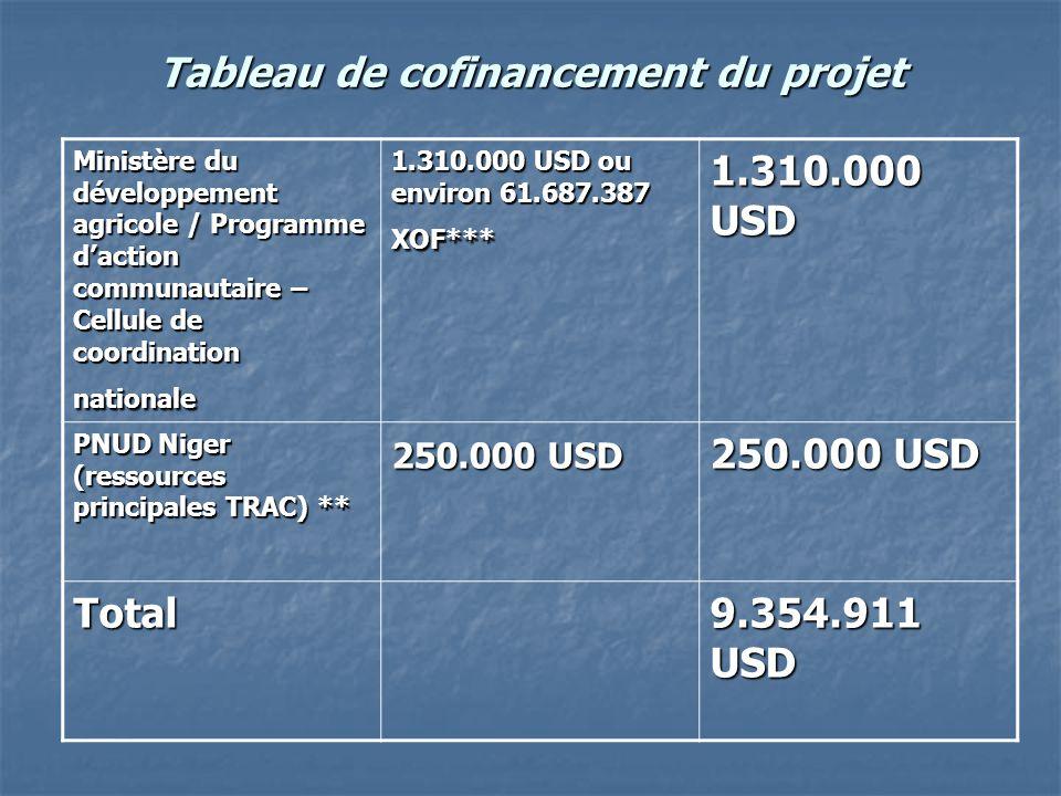 Tableau de cofinancement du projet Ministère du développement agricole / Programme d'action communautaire – Cellule de coordination nationale 1.310.00