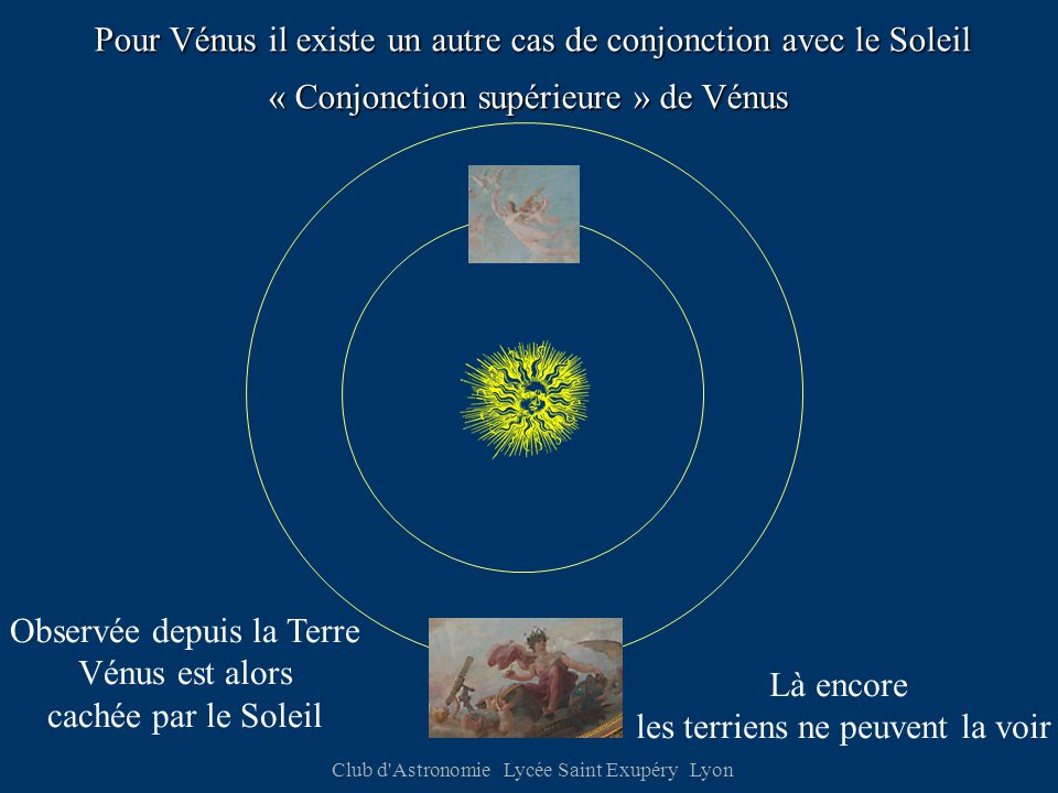 Club d Astronomie Lycée Saint Exupéry Lyon Pour Vénus il existe un autre cas de conjonction avec le Soleil Observée depuis la Terre Vénus est alors cachée par le Soleil Là encore les terriens ne peuvent la voir « Conjonction supérieure » de Vénus