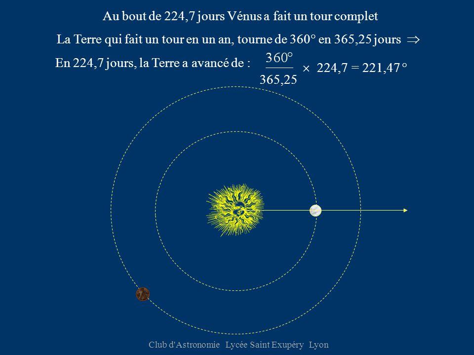 Club d Astronomie Lycée Saint Exupéry Lyon Au bout de 224,7 jours Vénus a fait un tour complet La Terre qui fait un tour en un an, tourne de 360° en 365,25 jours  En 224,7 jours, la Terre a avancé de : 365,25  224,7= 221,47 °