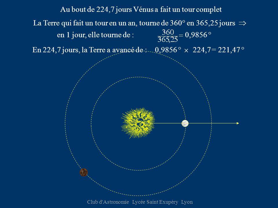 Club d Astronomie Lycée Saint Exupéry Lyon Au bout de 224,7 jours Vénus a fait un tour complet La Terre qui fait un tour en un an, tourne de 360° en 365,25 jours  En 224,7 jours, la Terre a avancé de :  224,7= 221,47 ° en 1 jour, elle tourne de :0,9856 °