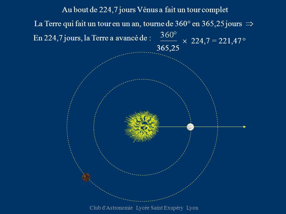 Club d Astronomie Lycée Saint Exupéry Lyon Au bout de 224,7 jours Vénus a fait un tour complet 365,25 La Terre qui fait un tour en un an, tourne de 360° en 365,25 jours  En 224,7 jours, la Terre a avancé de : 365,25 224,7= 221,47 ° 