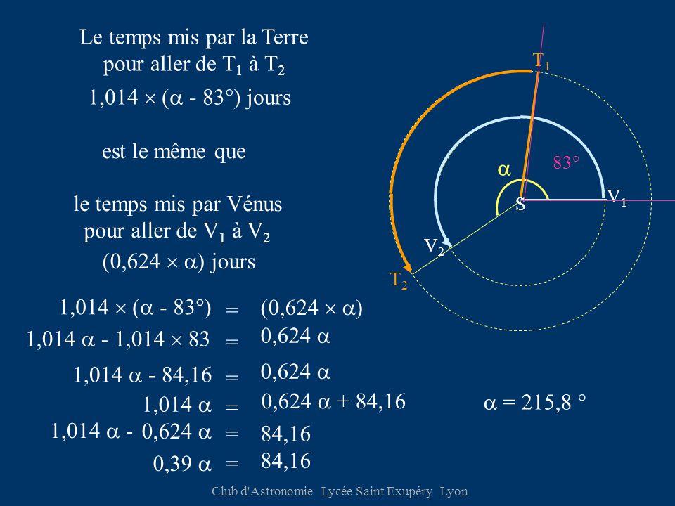 Club d Astronomie Lycée Saint Exupéry Lyon V1V1 V2V2 T1T1 T2T2 S  Le temps mis par la Terre pour aller de T 1 à T 2 est le même que le temps mis par Vénus pour aller de V 1 à V 2 1,014  (  - 83°) (0,624   ) jours 1,014  (  - 83°) jours (0,624   ) = 1,014  - 84,16 = 0,624  0,39  = 84,16  = 215,8 ° 83° 1,014  - 1,014  83 = 0,624  1,014  = 0,624  + 84,16 1,014  - = 84,16 0,624 