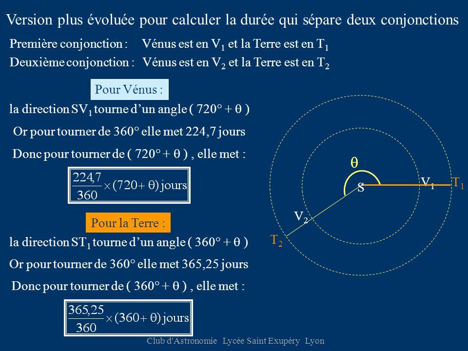 Club d Astronomie Lycée Saint Exupéry Lyon V1V1 V2V2 T1T1 T2T2 S Vénus est en V 1 et la Terre est en T 1 la direction SV 1 tourne d'un angle ( 720° +  ) La direction ST 1 de la Terre va tourner d'un angle  - 82° Version plus évoluée pour calculer la durée qui sépare deux conjonctions Première conjonction : Deuxième conjonction : Vénus est en V 2 et la Terre est en T 2 Pour Vénus : Or pour tourner de 360° elle met 224,7 jours Donc pour tourner de ( 720° +  ), elle met : Pour la Terre : la direction ST 1 tourne d'un angle ( 360° +  ) Or pour tourner de 360° elle met 365,25 jours Donc pour tourner de ( 360° +  ), elle met : 
