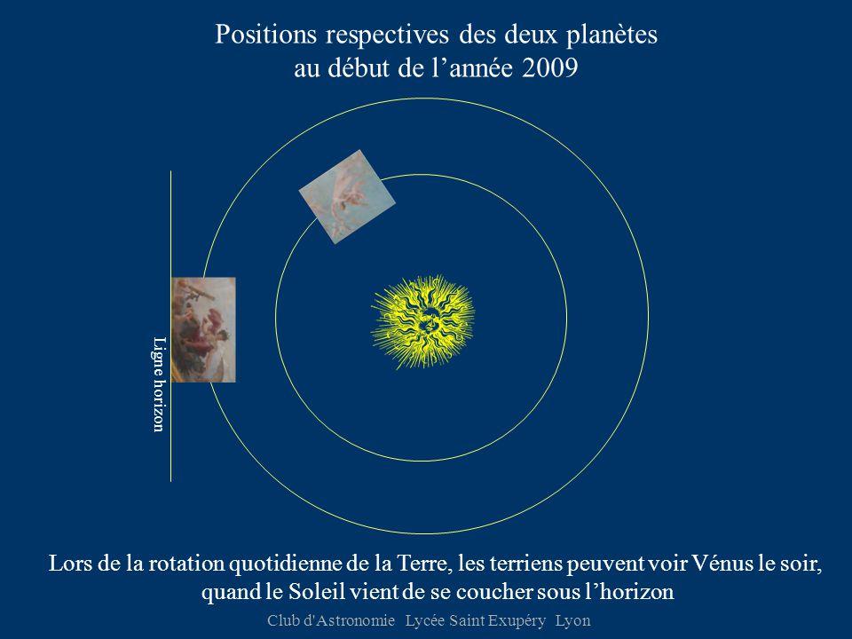 Club d Astronomie Lycée Saint Exupéry Lyon Positions respectives des deux planètes au début de l'année 2009 Lors de la rotation quotidienne de la Terre, les terriens peuvent voir Vénus le soir, quand le Soleil vient de se coucher sous l'horizon Ligne horizon