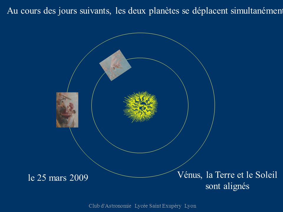 Club d Astronomie Lycée Saint Exupéry Lyon Au bout de 224,7 jours la Terre a avancé de : 221,47 ° Vénus a fait un tour complet