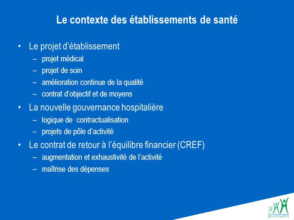 Le contexte des établissements de santé Le projet d'établissement –projet médical –projet de soin –amélioration continue de la qualité –contrat d'obje