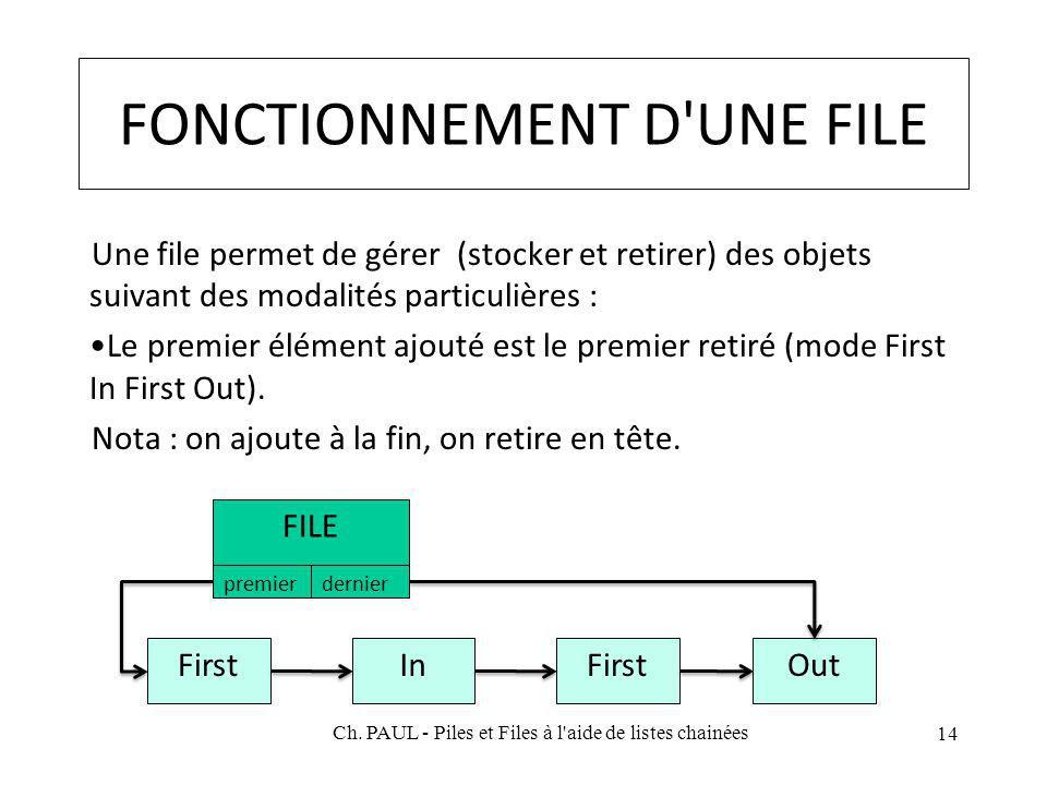 FONCTIONNEMENT D UNE FILE Une file permet de gérer (stocker et retirer) des objets suivant des modalités particulières : Le premier élément ajouté est le premier retiré (mode First In First Out).
