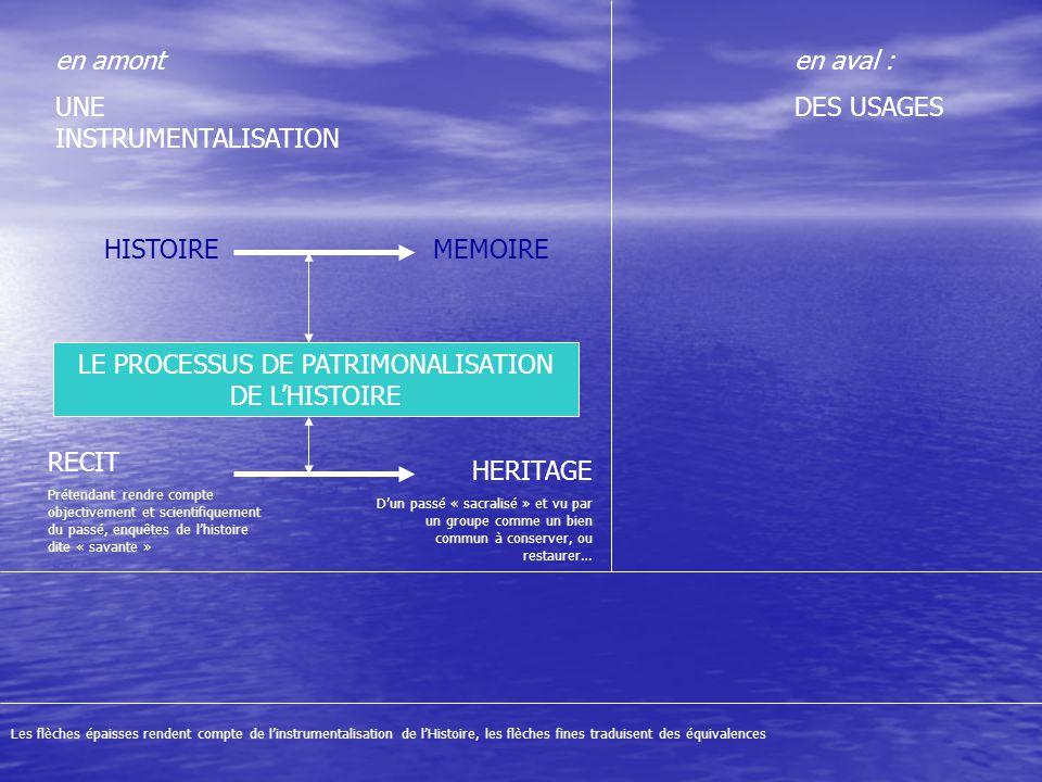 LE PROCESSUS DE PATRIMONALISATION DE L'HISTOIRE en aval : DES USAGES en amont UNE INSTRUMENTALISATION HISTOIREMEMOIRE Les flèches épaisses rendent compte de l'instrumentalisation de l'Histoire, les flèches fines traduisent des équivalences ; les connecteurs permettent de saisir des conséquences concrètes et observables au processus décrit ; on a mis en relief les deux axes principaux du programme et indiqué en rouge les missions que l'Historien s'est assigné à lui-même RECIT Prétendant rendre compte objectivement et scientifiquement du passé, enquêtes de l'histoire dite « savante » HERITAGE D'un passé « sacralisé » et vu par un groupe comme un bien commun à valoriser, conserver, ou restaurer… Commémorations et Museification Fabrication ou consolidation d'une identité collective Désignation de lieux de mémoires, d'événements et de héros emblématiques Revendications Tabous et Occultations TENSIONS (Querelles Mémorielles) LE RÔLE DE L'HISTORIEN Compréhension de l'Histoire Etude des acteurs, des phénomènes Critique de la Mémoire Recherche de la Vérité Explication des conflits et des concurrences