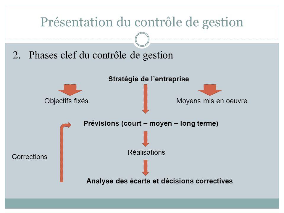 Présentation du contrôle de gestion 2.Phases clef du contrôle de gestion Stratégie de l'entreprise Objectifs fixésMoyens mis en oeuvre Prévisions (cou