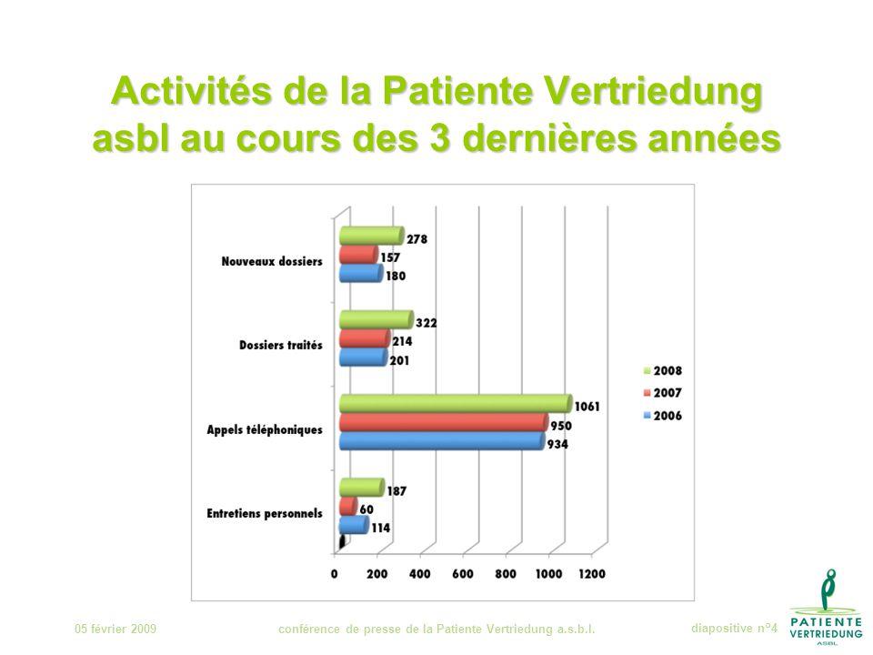 Activités de la Patiente Vertriedung asbl au cours des 3 dernières années 05 février 2009conférence de presse de la Patiente Vertriedung a.s.b.l.diapositive n°4