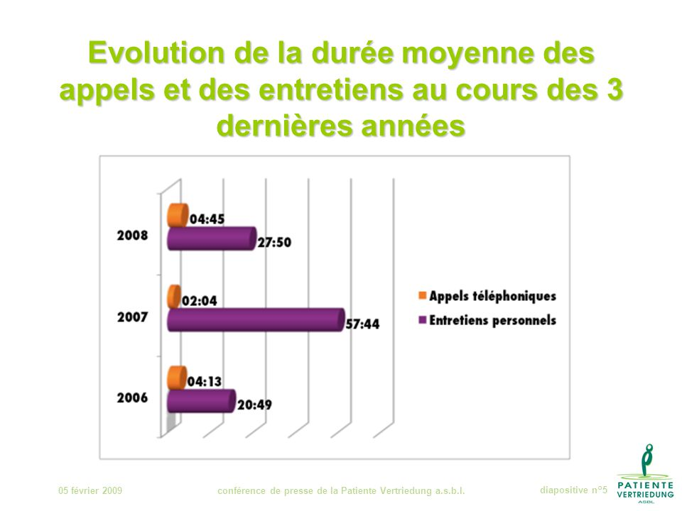Evolution de la durée moyenne des appels et des entretiens au cours des 3 dernières années 05 février 2009conférence de presse de la Patiente Vertriedung a.s.b.l.diapositive n°5