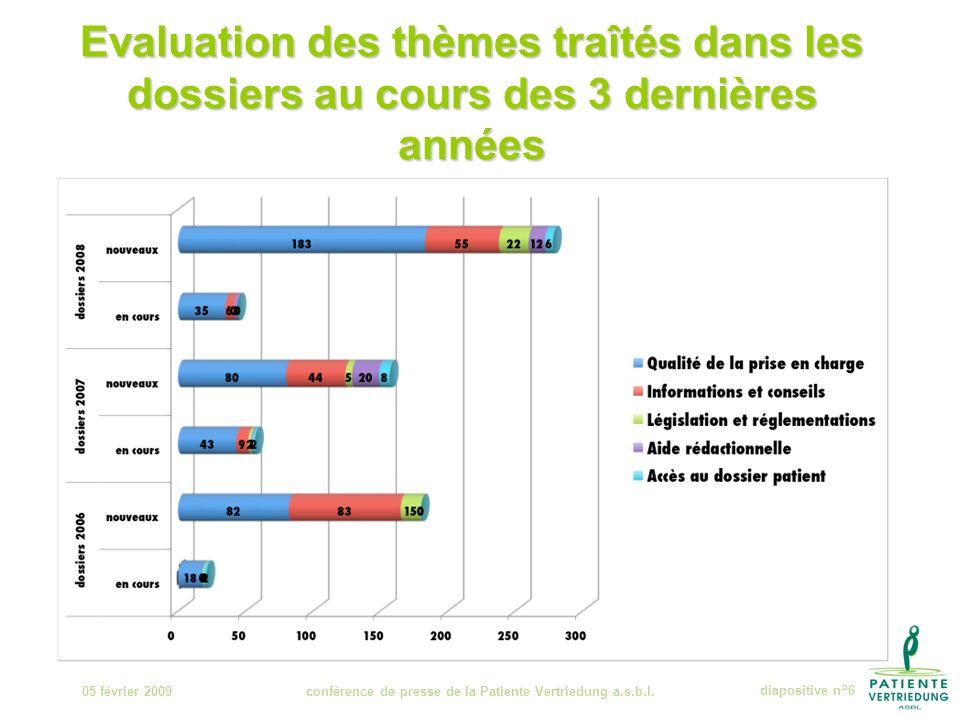 Evaluation des thèmes traîtés dans les dossiers au cours des 3 dernières années 05 février 2009conférence de presse de la Patiente Vertriedung a.s.b.l.diapositive n°6