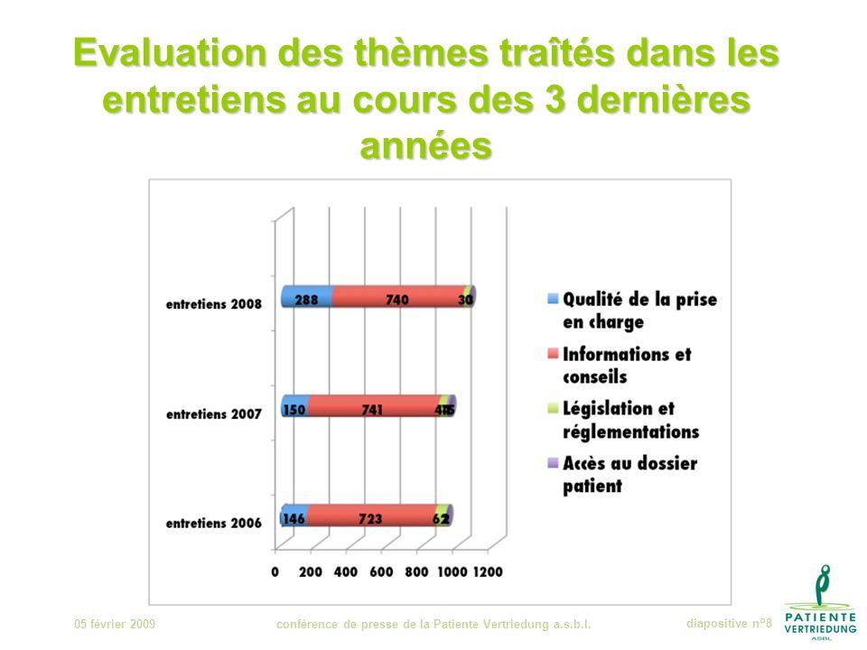 Evaluation des thèmes traîtés dans les entretiens au cours des 3 dernières années 05 février 2009conférence de presse de la Patiente Vertriedung a.s.b.l.diapositive n°8
