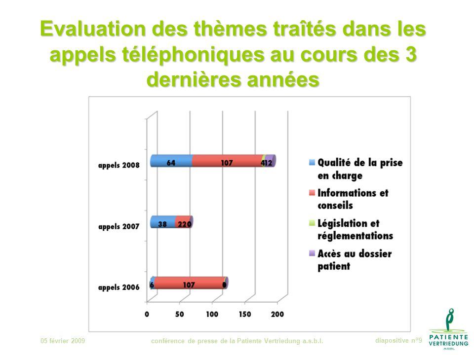 Evaluation des thèmes traîtés dans les appels téléphoniques au cours des 3 dernières années 05 février 2009conférence de presse de la Patiente Vertriedung a.s.b.l.diapositive n°9