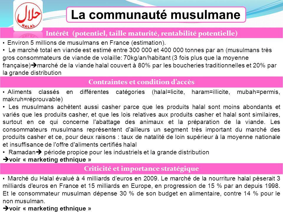 La communauté musulmane Intérêt (potentiel, taille maturité, rentabilité potentielle) Environ 5 millions de musulmans en France (estimation). Le march