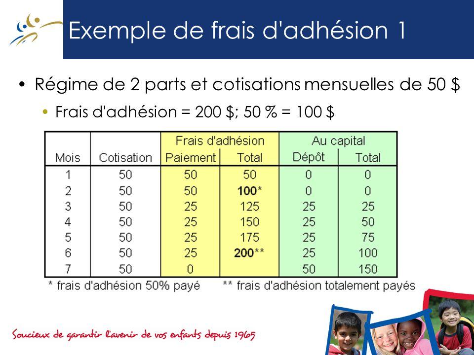 Exemple de frais d adhésion 1 Régime de 2 parts et cotisations mensuelles de 50 $ Frais d adhésion = 200 $; 50 % = 100 $