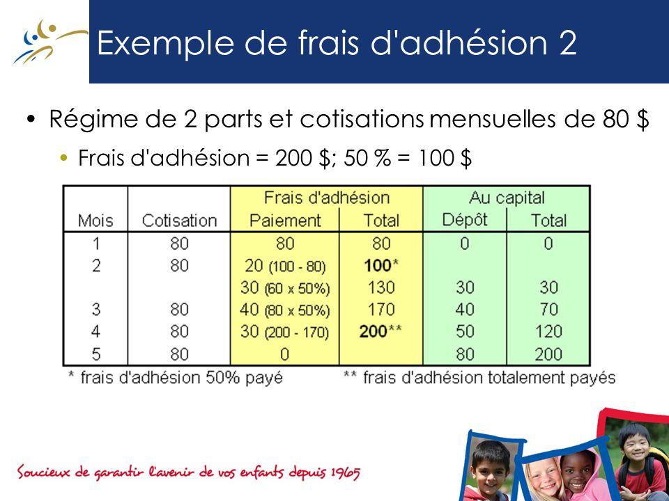 Exemple de frais d adhésion 2 Régime de 2 parts et cotisations mensuelles de 80 $ Frais d adhésion = 200 $; 50 % = 100 $