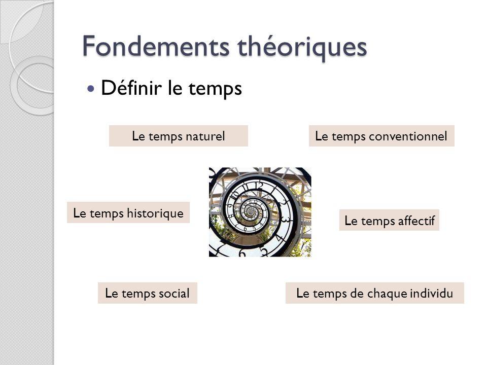 Fondements théoriques 5 étapes pour construire le temps ◦ Le temps vécu ◦ Le temps perçu ◦ Le temps mémorisé ◦ Le temps construit ◦ Le temps conçu