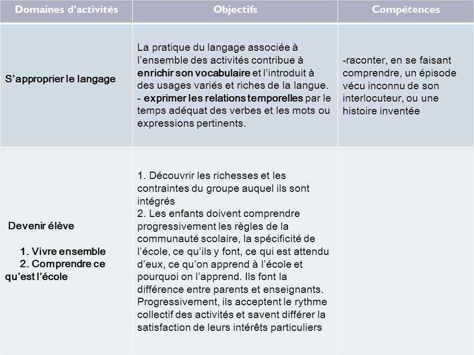 Domaines d'activitésObjectifsCompétences S'approprier le langage La pratique du langage associée à l'ensemble des activités contribue à enrichir son v