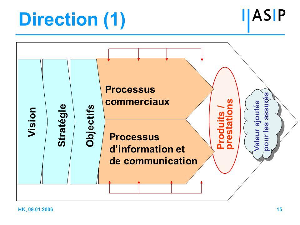 15HK, 09.01.2006 Processus commerciaux Processus d'information et de communication Vision Stratégie Objectifs Produits / prestations Valeur ajoutée pour les assurés Direction (1)