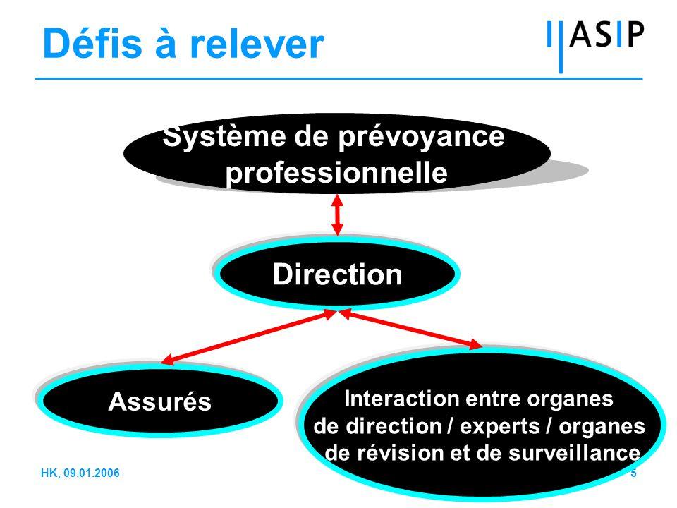 16HK, 09.01.2006 Direction (2)  Capacités de conduite / dispositions Existe-t-il des concepts de formation et de perfectionnement pour les dirigeants.