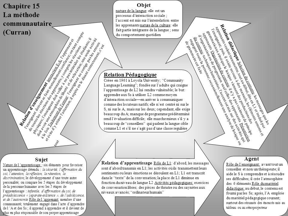 Chapitre 15 La méthode communautaire (Curran) Objet nature de la langue: elle est un processus d'interaction sociale ; l'accent est mis sur l'interrelation entre les apprenants nature de la culture: elle fait partie intégrante de la langue ; sens du comportement quotidien Relation didactique Selection du contentu: les messages que les apprenants veulent transmettre, tout au début, dits en L1 et traduit par l'enseignant; puis, il existe recours à des manuels; les éléments sonores et grammaticaux ainsi que le lexique viennent des productions des apprenants Organisation du contenu: il n'y a pas vraiment de principe d'organisation ou de progression sauf celles des apprenants Présentation du contenu: techniques humanistes; l'accent est mis sur des activités qui engagent toute la personne; occassionellement une analyse de lexique ou de grammaire est faite Relation d'enseignement interaction E-A: l'apprenant et l'enseignant doivent se faire mutuellement confiance; on tient compte de toutes les réactions des apprenants, y compris les réactions physiques; l'enseignant doit veiller à ne pas intimider les étudiants; il doit avoir une atmosphère de liberté et de relaxation; une seule activité à la fois Traitement de l'erreur: l'enseignant ne corrige pas les erreurs et évite d'y attirer l'attention; il repète en le disant correctement, c'est tout Relation d'apprentissage Rôle de L1: d'abord, les messages sont d'abord transmis en L1; les activités où ils transmettent leurs sentiments ou leurs émotions se déroulent en L1; L1 est transcrit dans le texte de la conversation; la place de L1 diminue en fonction du niveau de langue L2 Activités pédagogiques: exercices de conversation libres; des pièces de théatre ou des saynètes aux niveaux avancés; ordinateur humain Sujet Nature de l 'apprentissage : six éléments pour favoriser un apprentissage détendu : la sécurité, l'affirmation du soi, l'attention, la réflexion, la rétention, la discrimination; le développement d'une toute autre per