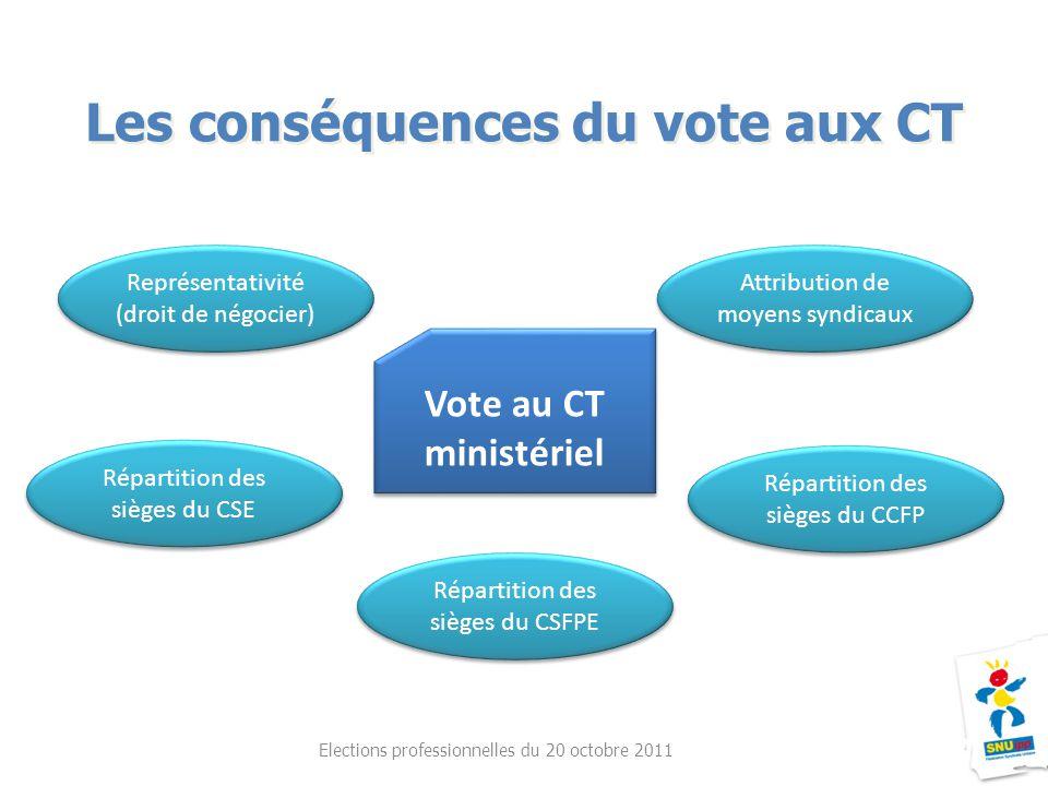 Les conséquences du vote aux CT Elections professionnelles du 20 octobre 2011 Vote au CT ministériel Vote au CT ministériel Représentativité (droit de
