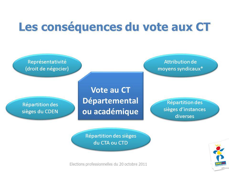 Les conséquences du vote aux CT Elections professionnelles du 20 octobre 2011 Vote au CT Départemental ou académique Vote au CT Départemental ou acadé