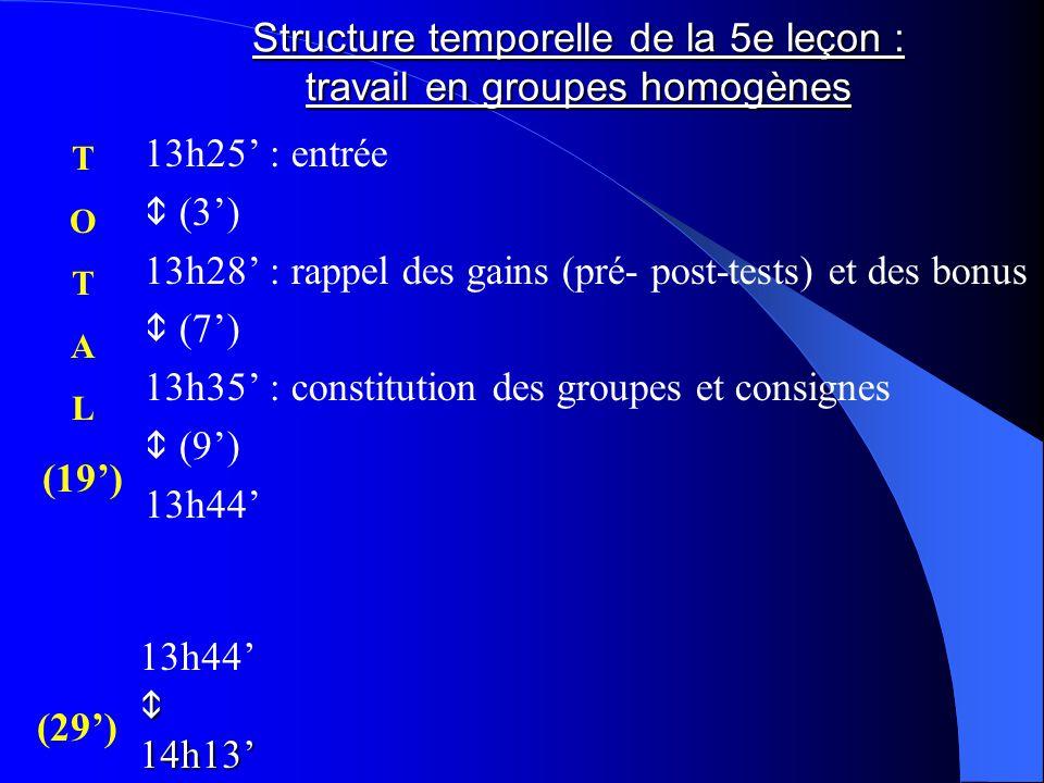 Structure temporelle de la 5e leçon : travail en groupes homogènes 13h25' : entrée  (3') 13h28' : rappel des gains (pré- post-tests) et des bonus  (7') 13h35' : constitution des groupes et consignes  (9') 13h44' 14h13' T O T A L (19') (29')