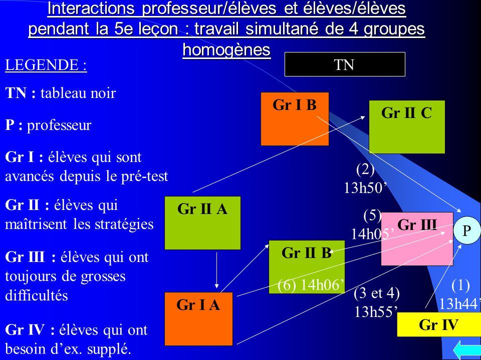 Interactions professeur/élèves et élèves/élèves pendant la 5e leçon : travail simultané de 4 groupes homogènes TN P Gr I : élèves qui sont avancés dep